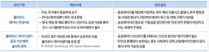 클라우드 보안인증 물리 위치 해외사례. <자료 한국인터넷진흥원(KISA)>