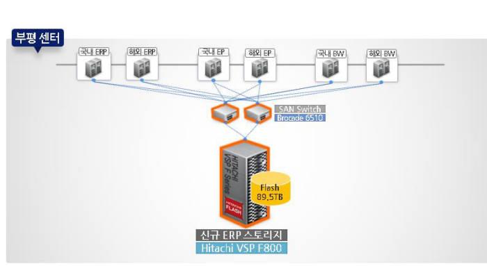 LS전선 올플래시 스토리지 구성도(자료: 효성인포메이션시스템)