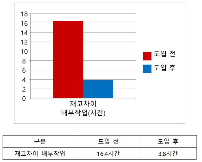히타치 올플래시 스토리지 도입 전후 재고차이 배부작업 시간 비교(자료: 효성인포메이션시스템)