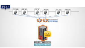 [케이스스터디]LS전선, HDS 올플래시 스토리지로 ERP 속도 두배 향상
