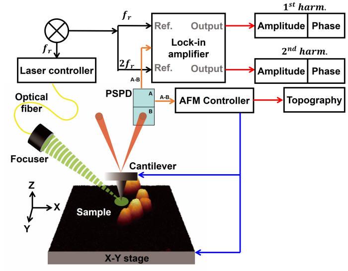초고해상도 가시영역 광활성 원자간력 현미경 개념도