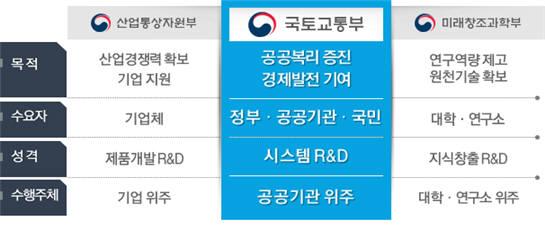 R&D 성격 차이