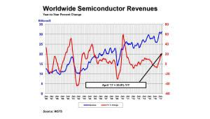 4월 세계 반도체 매출 21% 성장…연간 매출도 11% 성장 전망