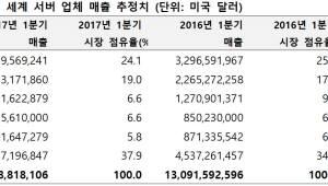 1분기 세계 서버시장 4.5% 하락..업계 부진 지속