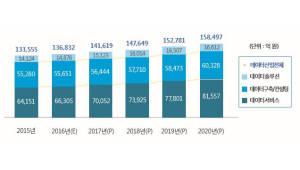 국내 데이터산업, 2020년 16조원대 돌파...인력 부족과 예산 지원 필요