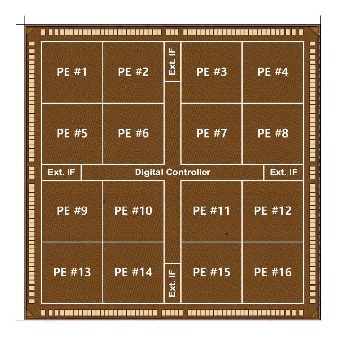 CNNP 칩 구성도