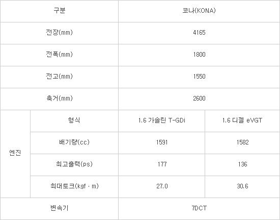 현대자동차 소형 SUV '코나(KONA)' 주요 제원표