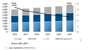 IDC, 지난해 국내 SW시장 전년대비 4.4% 성장 4조450억원 기록