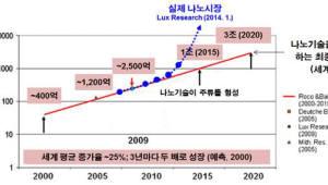 {htmlspecialchars([대한민국을 바꾼 나노] 히든 테크놀러지, 한국경제를 일으키다)}