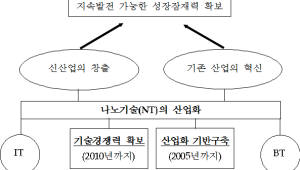 {htmlspecialchars([대한민국을 바꾼 나노]나노 1등 키워낸 공신, 정부 R&D 사업)}