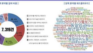 새 정부에 바라는 의견…일자리·청년고용이 36%, 출산양육 20%