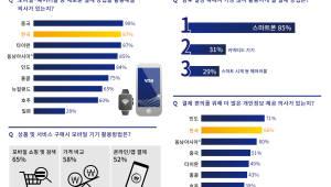 한국인 87%, 웨어러블 등 신결제기술 활용...일본 28%그쳐
