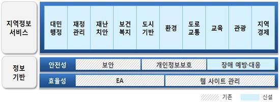 지역정보화 수준진단별 프레임워크