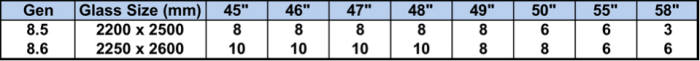 표. 8.5세대와 8.6세대 규격 생산량 비교 (자료=DSCC)