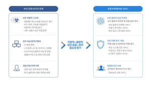 안랩, 기업 보안 전문 관리 서비스 내놔