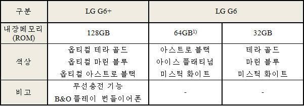 LG G6 파생모델 내장메모리, 색상, 추가 기능 비교.