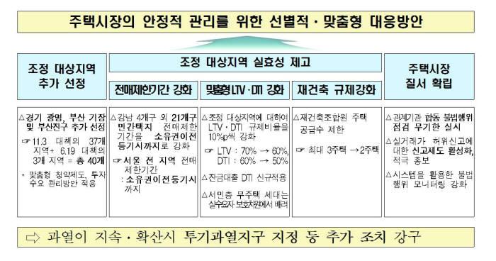 서울 전지역 분양권 전매 금지…조정지역 LTV·DTI는 10%P씩 강화