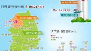 7~9월 입주 아파트 전년 대비 37.8% 늘어난 10만여 세대