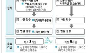 {htmlspecialchars(개인회생·파산 절차 신속처리 제도 전국 확대... 기간 줄이고 비용도 지원)}