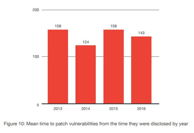 연도별 SCADA시스템 보안 패치 배포 시간(자료:트랜드마이크로)