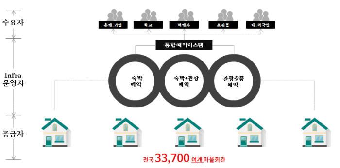 마을회관 숙박공유 통합예약시스템 사업 모델(자료-닉컴퍼니)