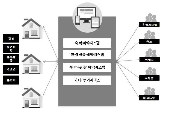 통합예약플랫폼 구축 모델(자료-닉컴퍼니)