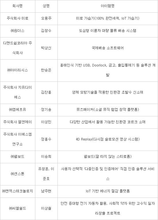 유니콘 기업 육성 'K+Champ 1기' 스타트업, 자료=인천창조경제혁신센터