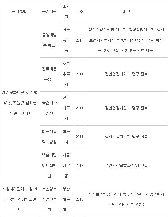 전국 게임과몰입상담치료(힐링)센터 운영 현황