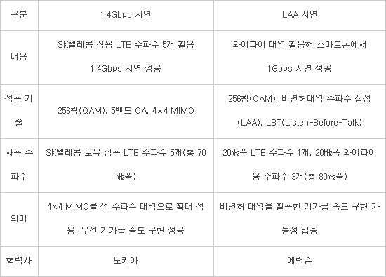SK텔레콤 4.5G 기술 시연 내용