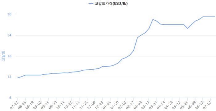 지난 1년 간 코발트 가격 추이 (자료=한국광물자원공사)