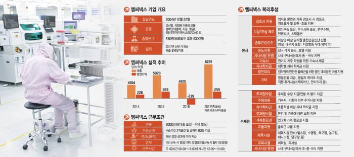 [첨단기업, 좋은 일자리를 찾아서] (4)스마트폰·자동차 핵심부품업체 엠씨넥스