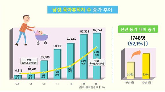 남성 육아휴직자 수 증가 추이. [자료:고용노동부]