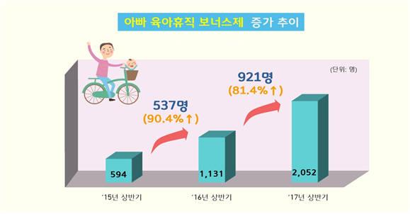 아빠 육아휴직 보너스제 이용자 증가 추이. [자료:고용노동부]