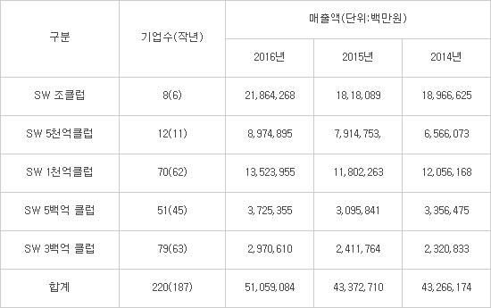 300억원 이상 SW기업 현황, 자료:한국SW산업협회