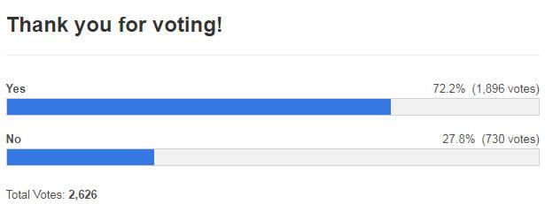 미국 정보기술(IT) 전문매체 나인투파이브맥이 '베질리스 스마트폰 디자인을 선호하십니까?'라는 주제로 설문조사를 실시한 결과, 전체 응답자의 72.2%가 '그렇다'고 답했다.