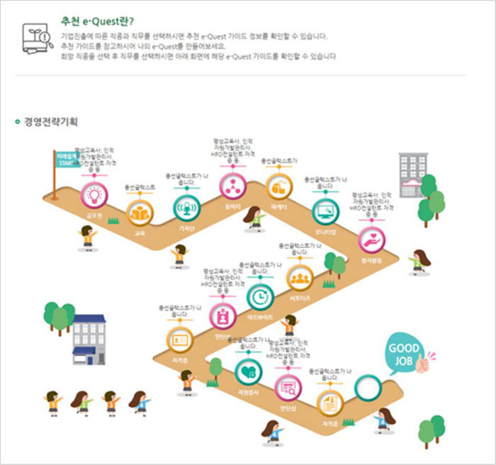 학생이 목표로 하는 직무에 도달하기 위한 단계를 퀘스트 형태로 구현한 e-Quest