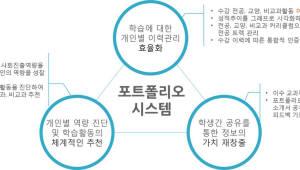 싸이웍스, 학생 맞춤형 역량관리시스템 개발
