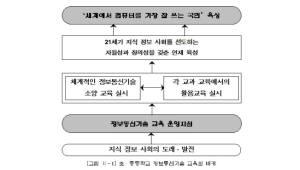 {htmlspecialchars([이슈분석]초·중등학교 ICT교육 운영지침, 무엇을 담았나)}
