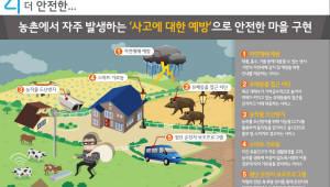 LG유플러스·농협·고려대, 농가소득 5000만원 달성 힘 모은다