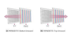 中, 삼성·LGD와 다른 '저사양 플렉시블 OLED' 시도 눈길