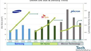 삼성 D램 왜 강한가?… 원가경쟁력 가장 높아