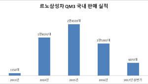 """르노삼성차. 디자인·커넥티비티 강화한 '뉴 QM3' 출시…""""꼴지 탈출"""""""