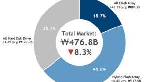 지난해 국내 올플래시 스토리지 43.2% 성장...플래시 비용 하락 요인