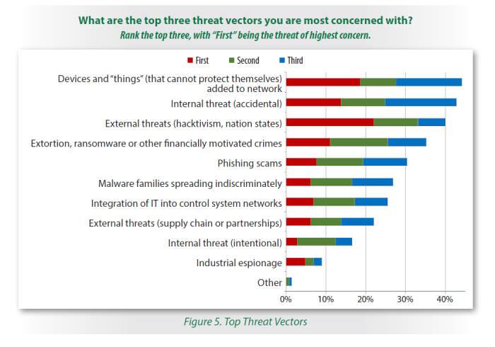 ICS 담당자가 느끼는 위협(자료:SANS보고서)