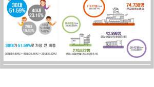판교테크노밸리, 2011년 조성 초기 대비 15.5배 성장