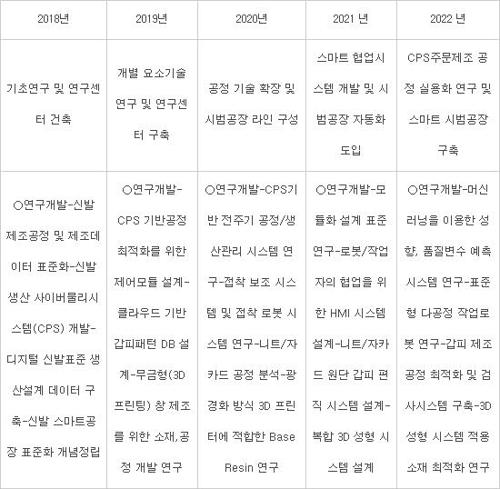 신발지능형 공장 구축사업 개요(출처:한국신발피혁산업연구원)