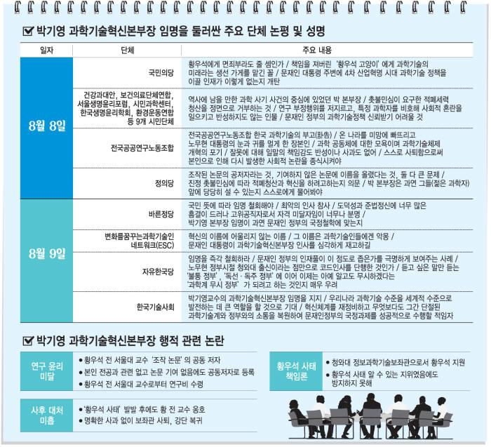 """[이슈분석]격랑의 과기혁신본부…박기영 """"석고대죄…기회 달라"""""""