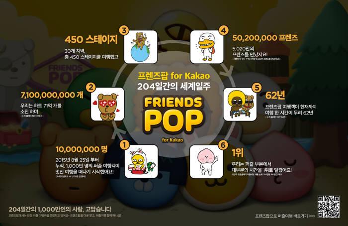 2016년 3월 1000만 다운로드를 돌파한 프렌즈팝