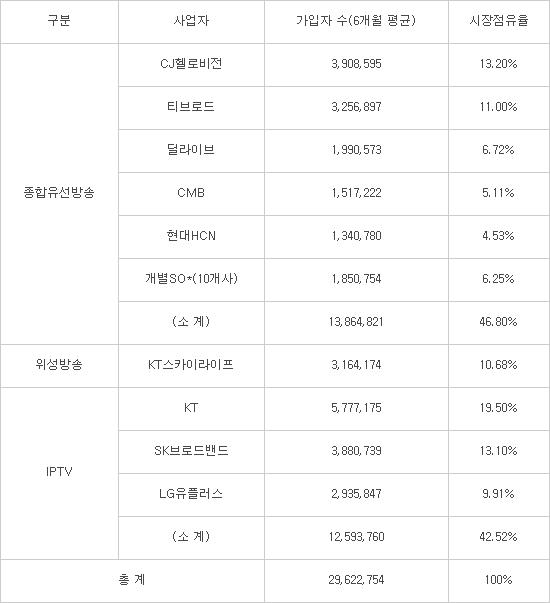 2016년 하반기 유료방송 시장점유율