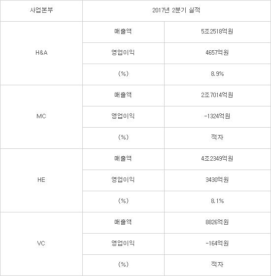 LG전자 2분기 사업본부별 매출 및 영업이익 (자료 : LG전자)